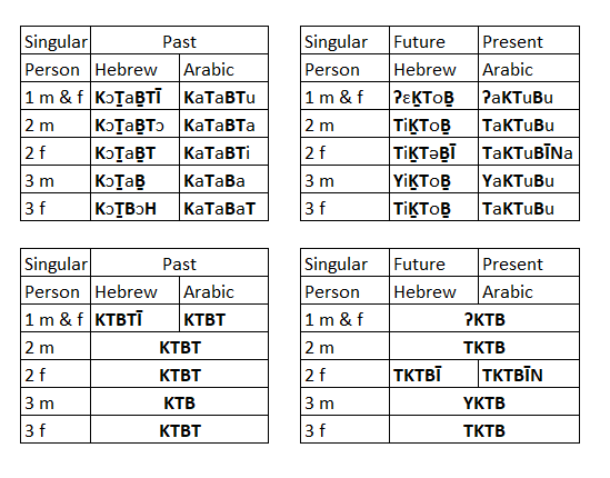 Arabic Hebrew Tenses.PNG